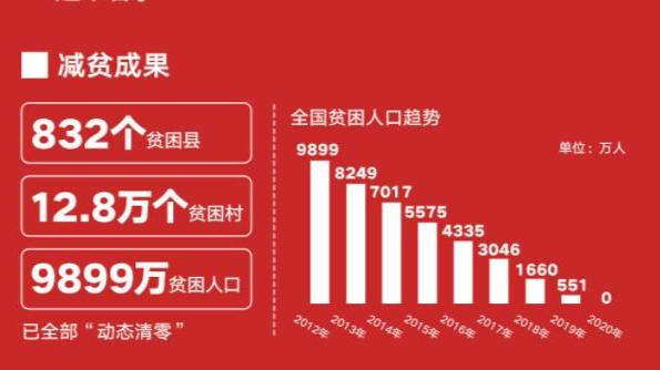 脱贫攻坚中国有多拼,这组数字告诉你