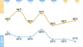 闷热潮湿相伴,端午雨水也不歇脚